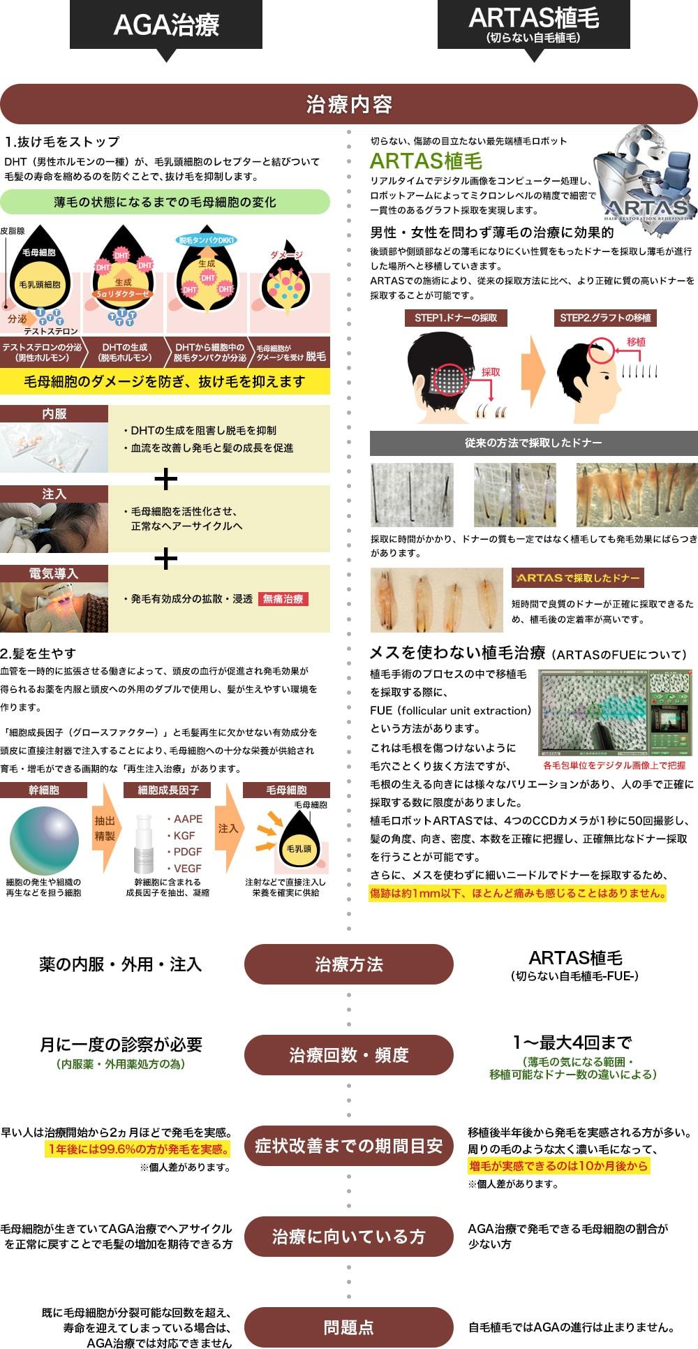 AGA治療とARTAS植毛の内容比較